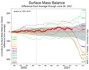Figure 3. This graph shows the surface mass balance (SMB) for the Greenland Ice Sheet for the 2019 autumn to 2020 spring season (red line) through June 20, 2020, relative to the 1981 to 2010 average. ||Credit: X. Fettweis, Université de Liège, Belgium |High-resolution image