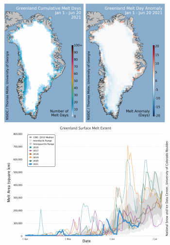 Figure 1. The top left map of the Greenland Ice Sheet shows the total number of surface melt days from April 1 through June 20, 2020. The top right map shows the difference between total 2020 melt days and the number of 1981 to 2010 average melt days for the same period. The lower graph shows daily area in square kilometers of surface melting from April 1 to June 20, 2020, with daily melt extent trends for the preceding four years, including 2012, the record year for total melt area. Credit: National Snow and Ice Data Center/T. Mote, University of Georgia | High-resolution image