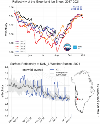 Figure 4. This map shows albedo, or reflectivity, derived from the European Space Agency (ESA) Sentinel-3 satellite Ocean and Land Colour Instrument (OLCI) for the Greenland ice sheet for the past five years. Note the relatively high trend for 2021 prior to the recent melt events. The bottom map shows the surface reflectivity at a weather station along the west-central coast of Greenland, showing how repeated snow events brighten the surface. A snow-covered surface reduces runoff by absorbing some of the meltwater and reflecting solar energy back to space. The latest event shown is between the two melt periods. ||Credit: Polar Portal| High-resolution image