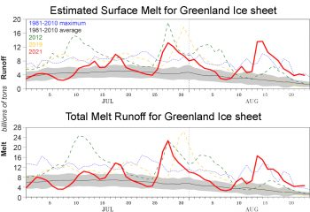 Figure 2b. The top graph shows estimated daily surface runoff and the bottom graph shows daily total melt water (no rain) for several recent warm-summer years for the Greenland Ice Sheet. The grey band and dark line show the average daily values for the 1981 to 2010 reference period; the blue dotted line shows the maximum runoff or melt mass within the 1981 to 2010 record. The data are from a regional climate model run using ERA-5 reanalysis as forcing, and forecast data for the period shown following Aug 14. ||Credit: MARv3.12, X. Fettweis, University of Liége/CLIMATO |High-resolution image
