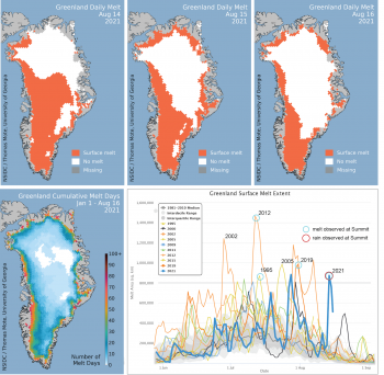 Figure 1a. The top maps show daily melt extent for the Greenland Ice Sheet for August 14, 15, and 16, 2021. The lower left map shows cumulative melt days for 2021 through Aug 16. The lower right graph shows daily melt extent during mid-summer for all years in the satellite record with a maximum melt extent greater than 800,000 square kilometers (309,000 square miles). The graph areas depict the daily melt area for the 1981 to 2010 average, the interquartile range, and the interdecile range. All melt events observed by the NSIDC satellite record are circled in cyan; the rain (red circle) and melt event of 2021 is the only event of this type in the 43-year record. About the data ||Credit: National Snow and Ice Data Center/T. Mote, University of Georgia|High-resolution image
