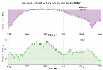 Figure 1b. The top graph shows 2-meter air temperature and dew point for Summit Station, Greenland, on August 14 and 15. The bottom graph shows air pressure at Summit during the melt event. Credit: National Oceanic and Atmospheric Administration (NOAA) and Christopher Shuman, NASA Joint Center for Earth Systems Technology and NASA Goddard Space Flight Center|High-resolution image