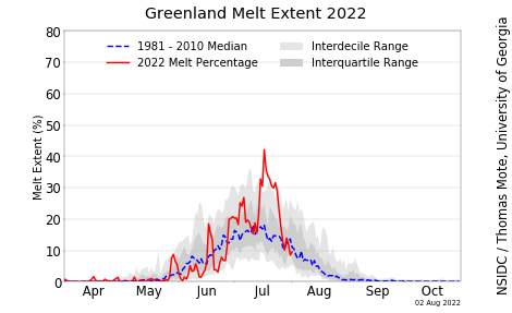 http://nsidc.org/greenland-today/