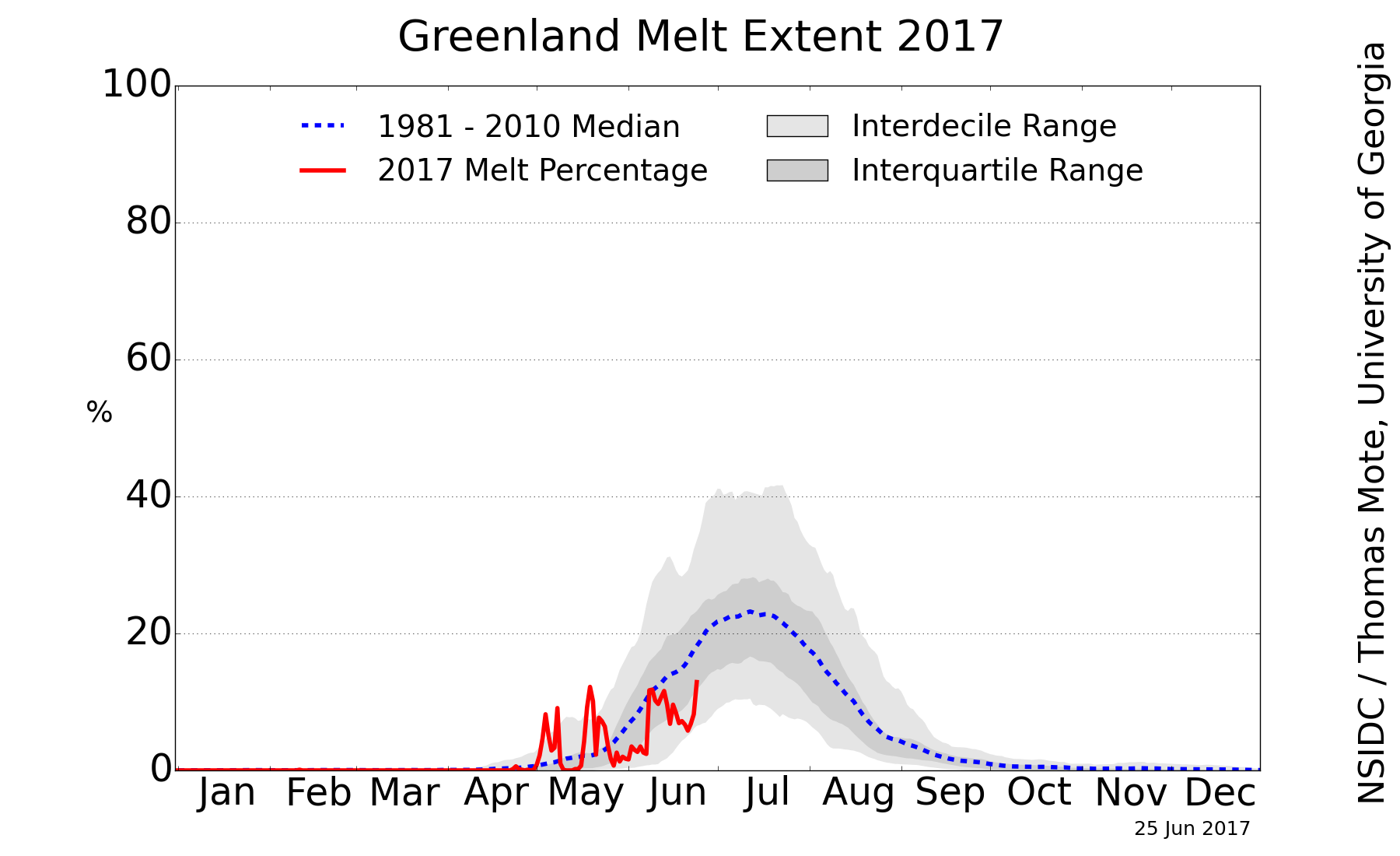 http://nsidc.org/greenland-today/images/greenland_melt_area_plot.png