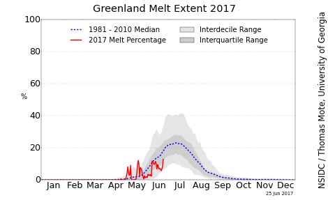greenland_melt_area_plot_tmb.png