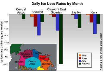 bar graph showing sea ice loss for may thorugh june 2008