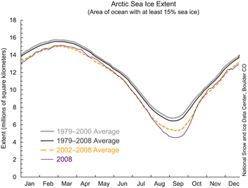 Chart showing year long sea ice extent lines for 2008, 2002-2008, 1979-2008, and 1979-2000