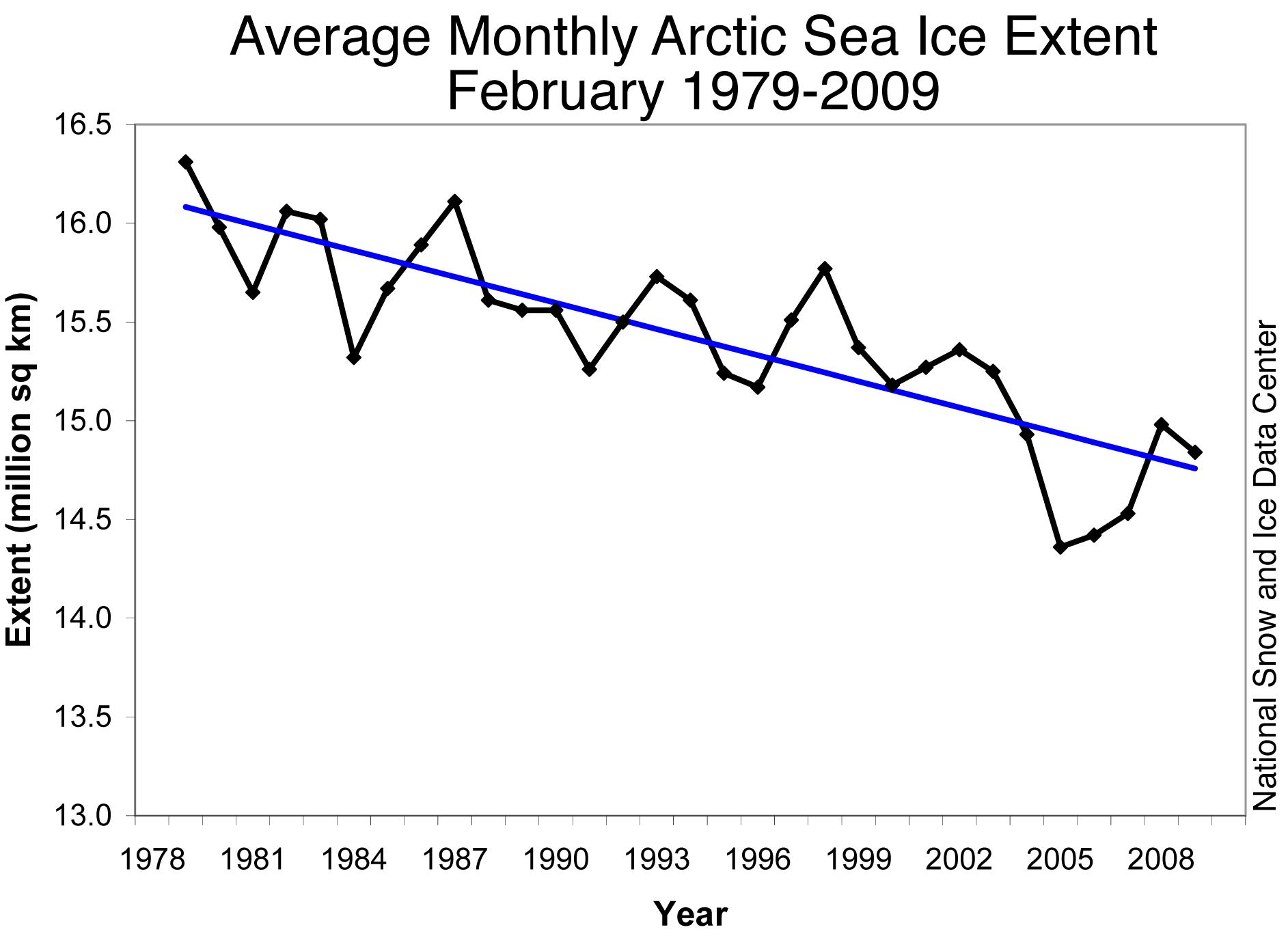 Arktis vinterisutbredning 1979-2009 enligt NSIDC