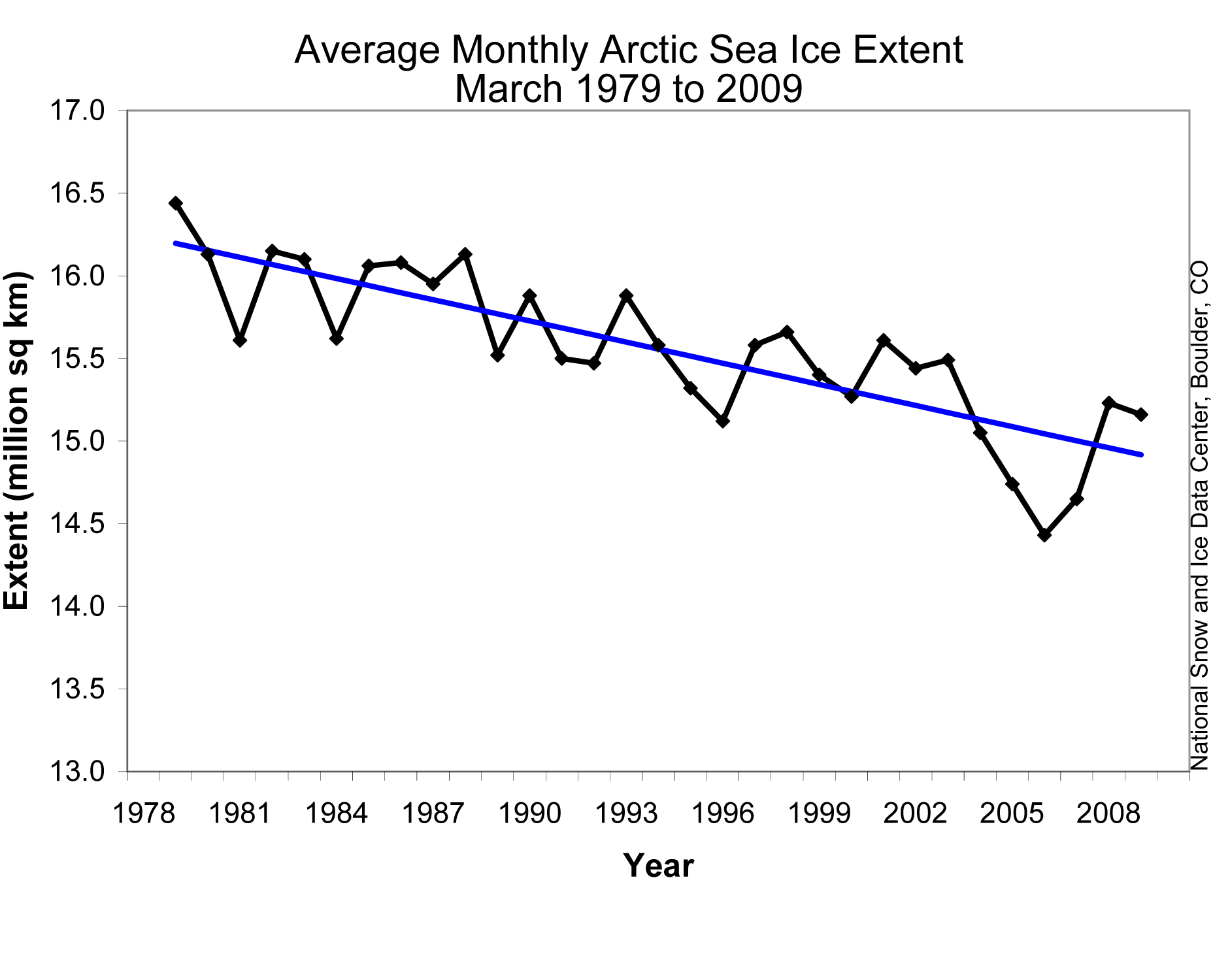 Polar bear global warming graph - photo#24