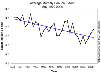 monthly extent plot
