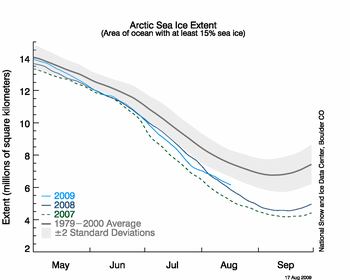 NSIDC on arctic ice: It is now unlikely that 2009 will see a record low extent 20090818 Figure2 thumb