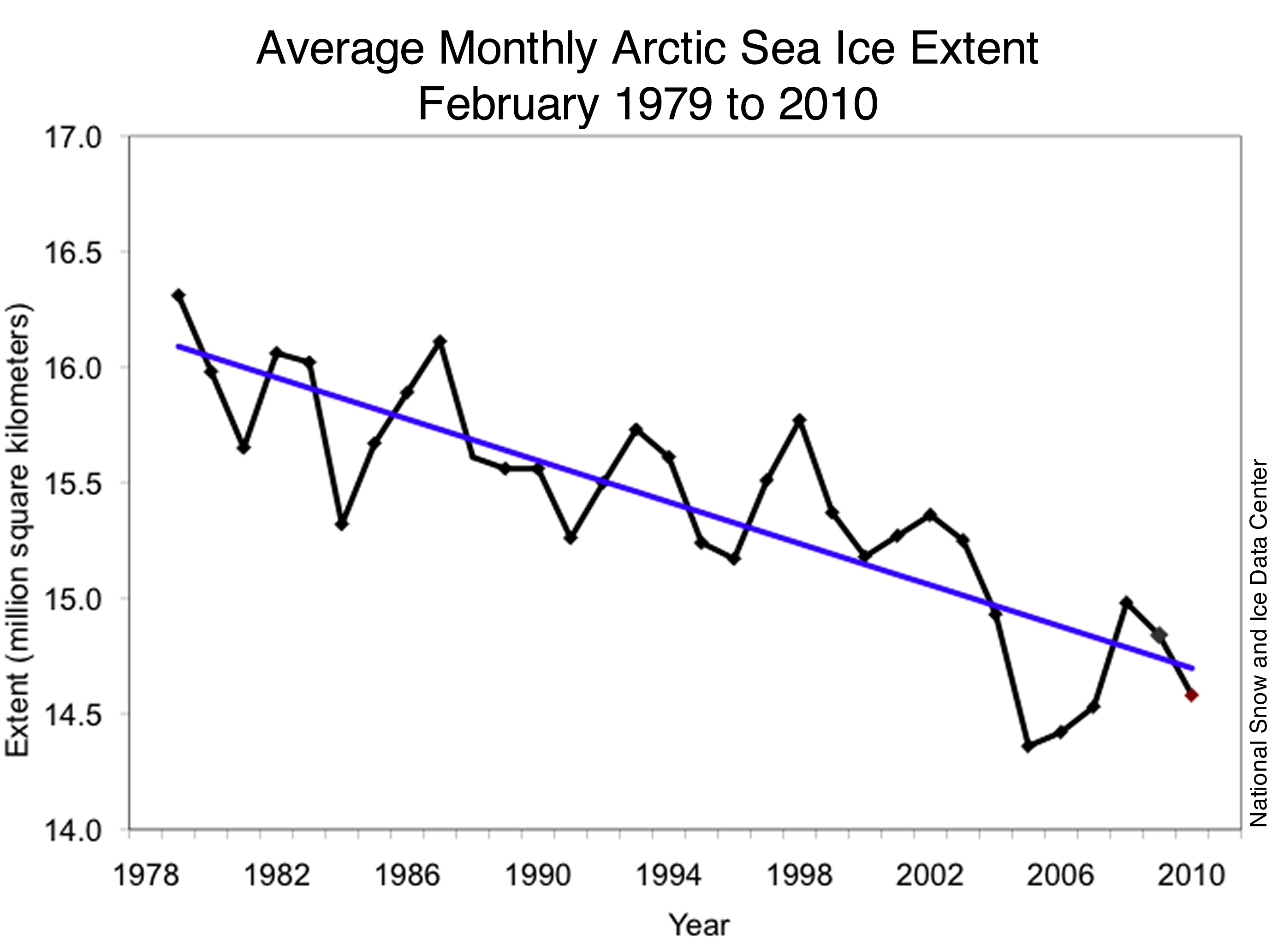 arctic sea ice chart 1979-2010