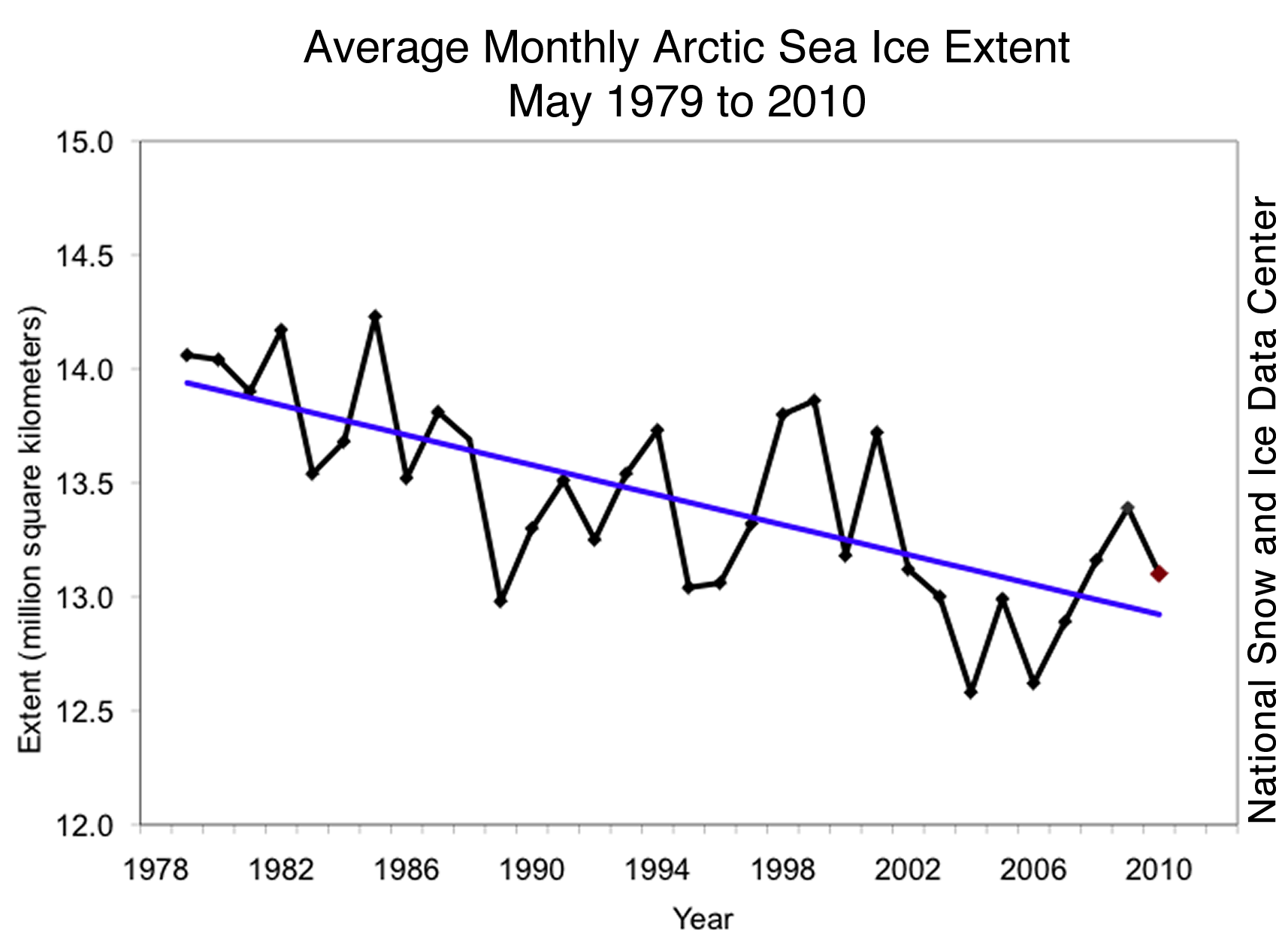 Average Monthly Arctic Sea Ice Extent 1979-2010