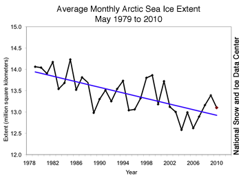 average monthly data from 1979-2009