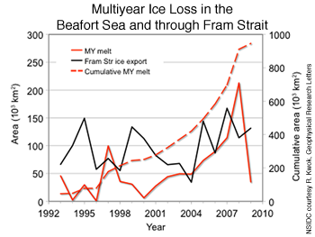 figure 4: multiyear ice grpah