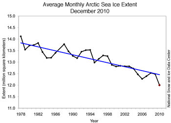 arctic sea ice extent december 2010