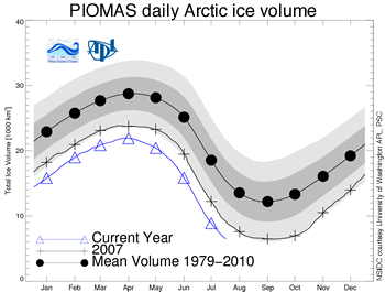 figure 5: ice volume graphic from UW