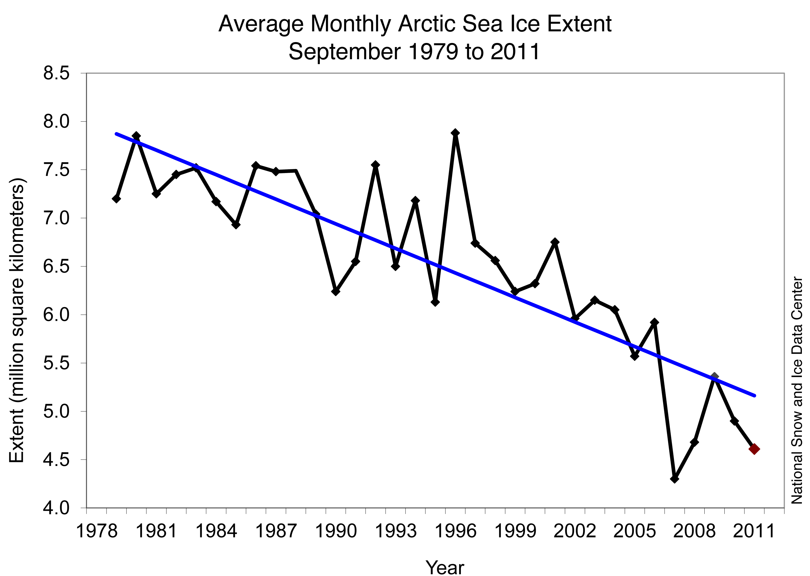 Climate Change Indicators: Arctic Sea Ice