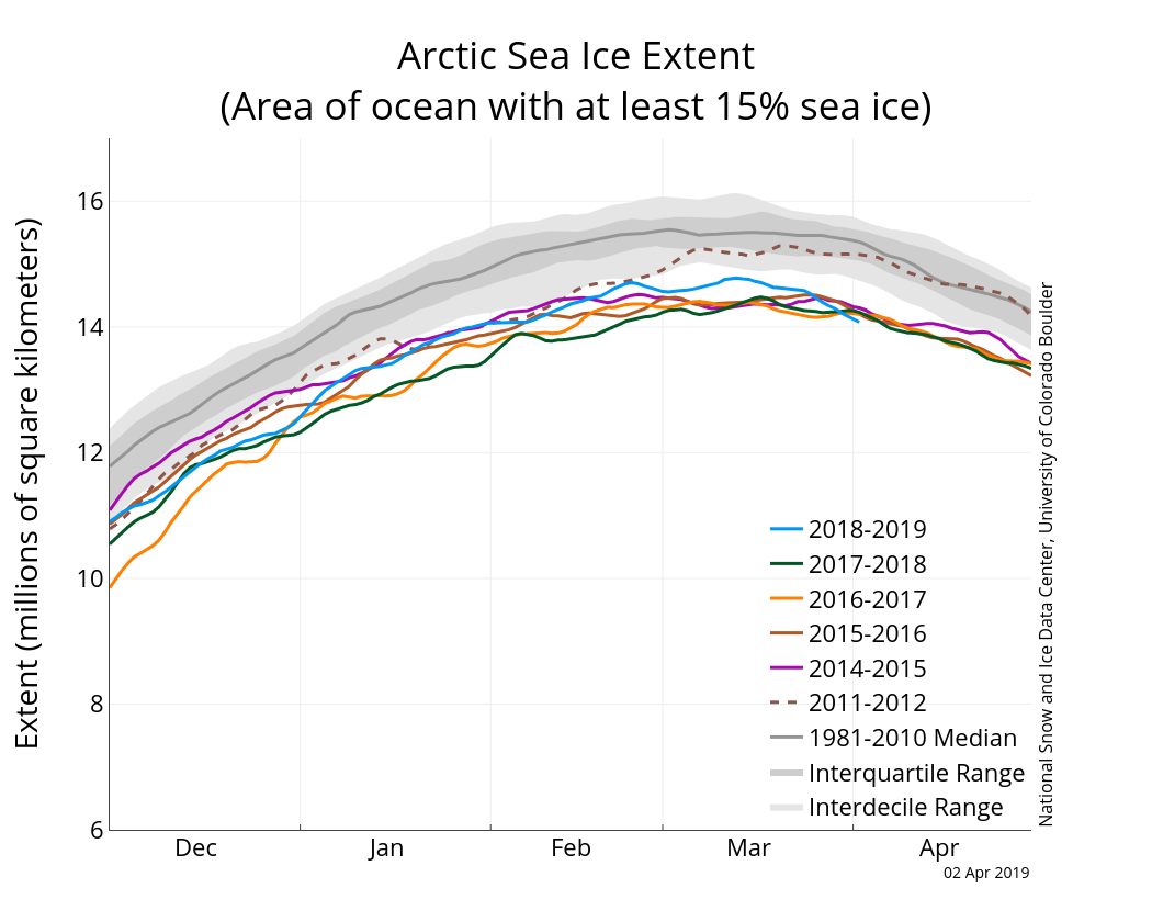 23512870ef1559 The graph above shows Arctic sea ice extent as of April 2