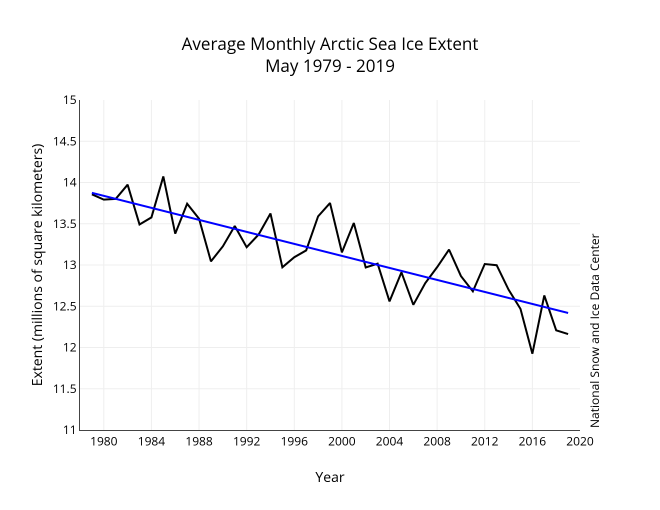 June | 2019 | Arctic Sea Ice News and Analysis