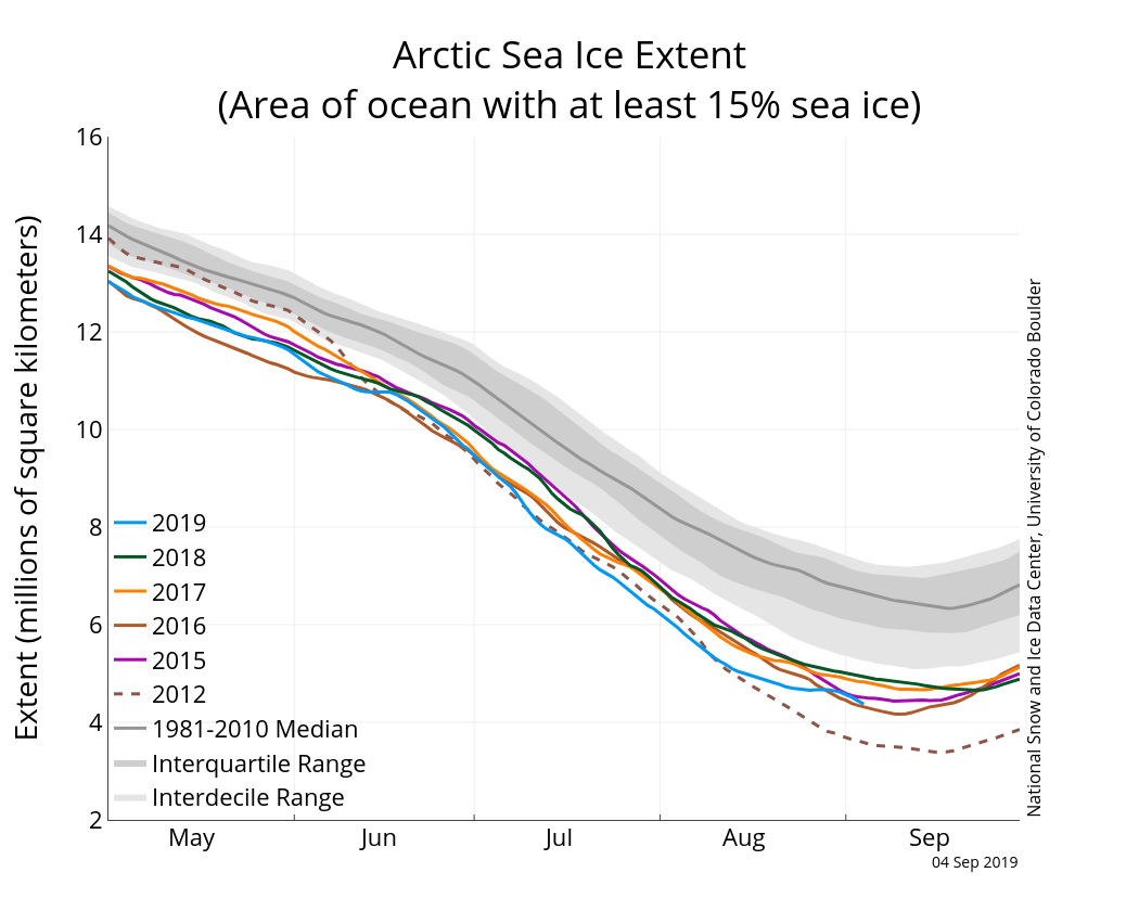 Analysis | Arctic Sea Ice News and Analysis