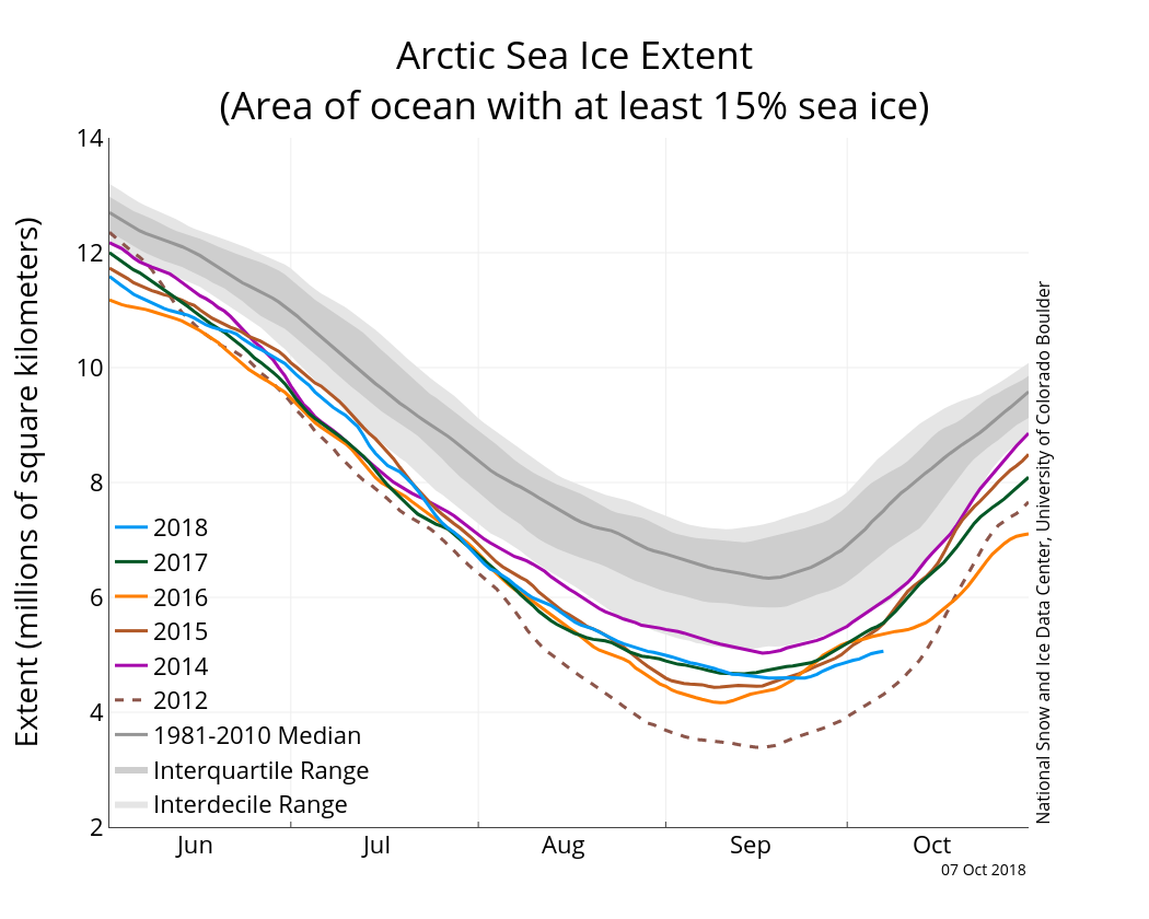 October | 2018 | Arctic Sea Ice News and Analysis