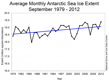 Growth of Antarctic Sea Ice Extent measured bt NASA NSIDC