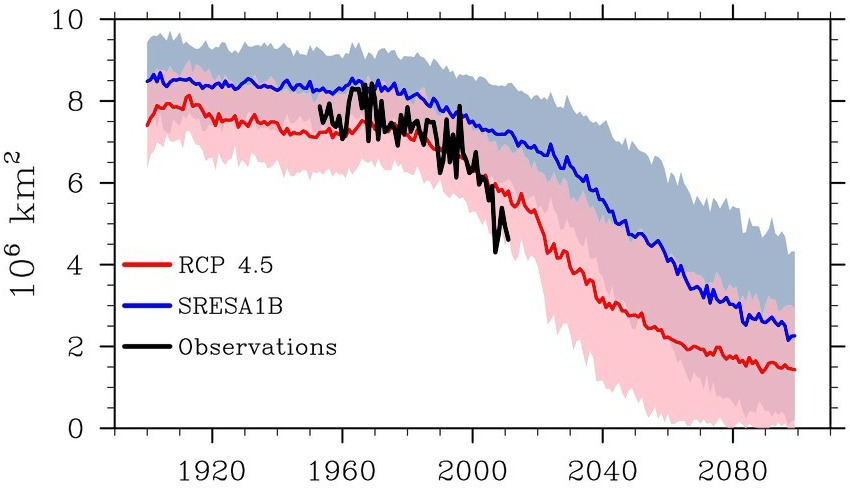 """Figure 5. This figure shows the observed September sea ice extent for 1952-2011 (bold black line) and extents for 1900-2100 from the CMIP3 models using the """"business as usual"""" SRESA1B greenhouse gas emissions scenario (the pink line averaging results from all of the model runs with the pink shading showing the +/- 1 standard deviation of the different model runs) and from the CMIP5 archive, using the RCP 4.5 scenario (blue line and blue shading). The darker pink shading shows where the simulations from CMIP3 and CMIP5 overlap each other. 