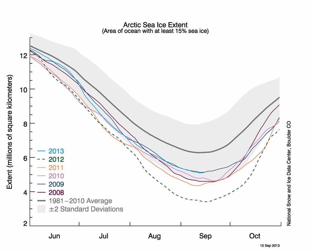 Melt season ending | Arctic Sea Ice News and Analysis