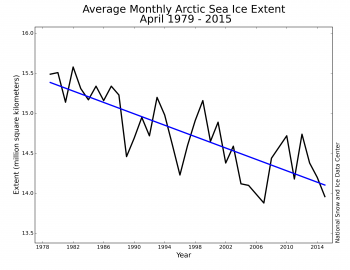 Figure 3. Monthly April ice extent for 1979 to 2015 shows a decline of 2.4% per decade relative to the 1981 to 2010 average.