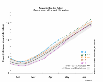 Figure 6. The graph above shows Antarctic sea ice extent as of May 5, 2015, along with daily ice extent data for four previous years.