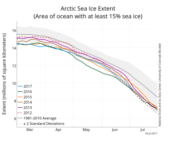 Figure 2. The graph above shows Arctic sea ice extent as of July 4, 2017, along with daily ice extent data for five previous years. 2017 is shown in blue, 2016 in green, 2015 in orange, 2014 in brown, 2013 in purple, and 2012 in dashed red. The 1981 to 2010 median is in dark gray. The gray areas around the median line show the interquartile and interdecile ranges of the data.