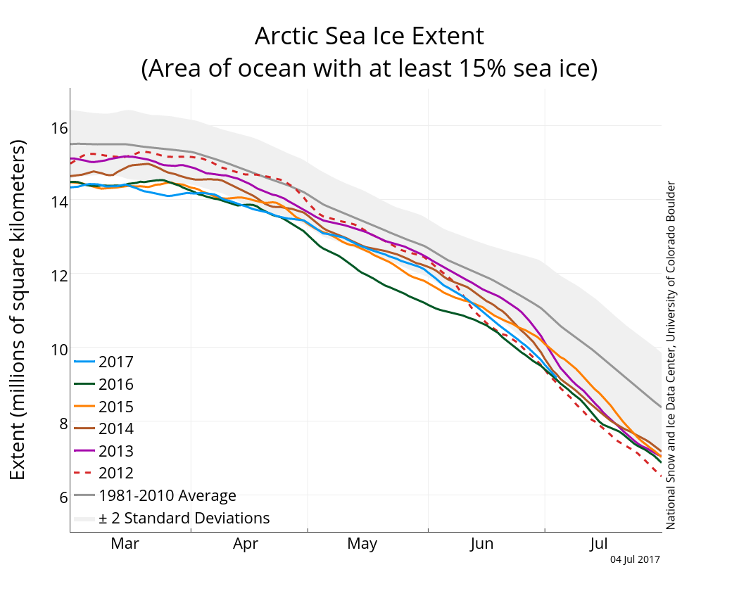 Arctic ice extent near levels recorded in 2012 | Arctic