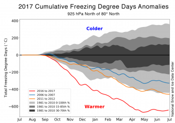 Figure 5. The figure shows departures from average in cumulate freezing degree days, extending from July 1 for a given year through July 1 of the next year, along with the range, 15th through 85th percentile and 30th to 70th percentile values over the base period 1981 through 2010.