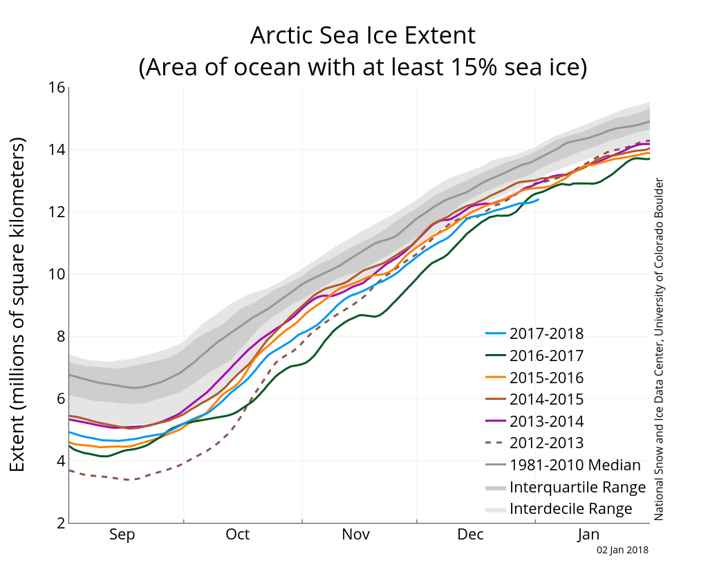 January | 2018 | Arctic Sea Ice News and Analysis