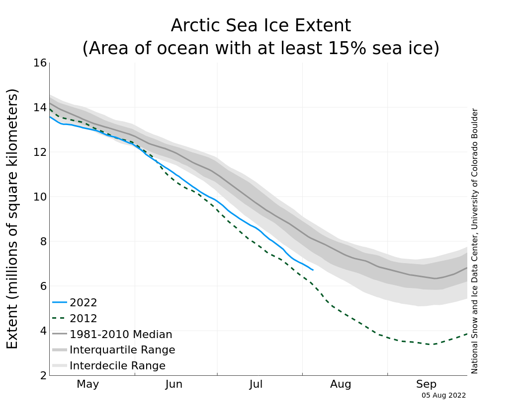 Sea ice extent from NSIDC