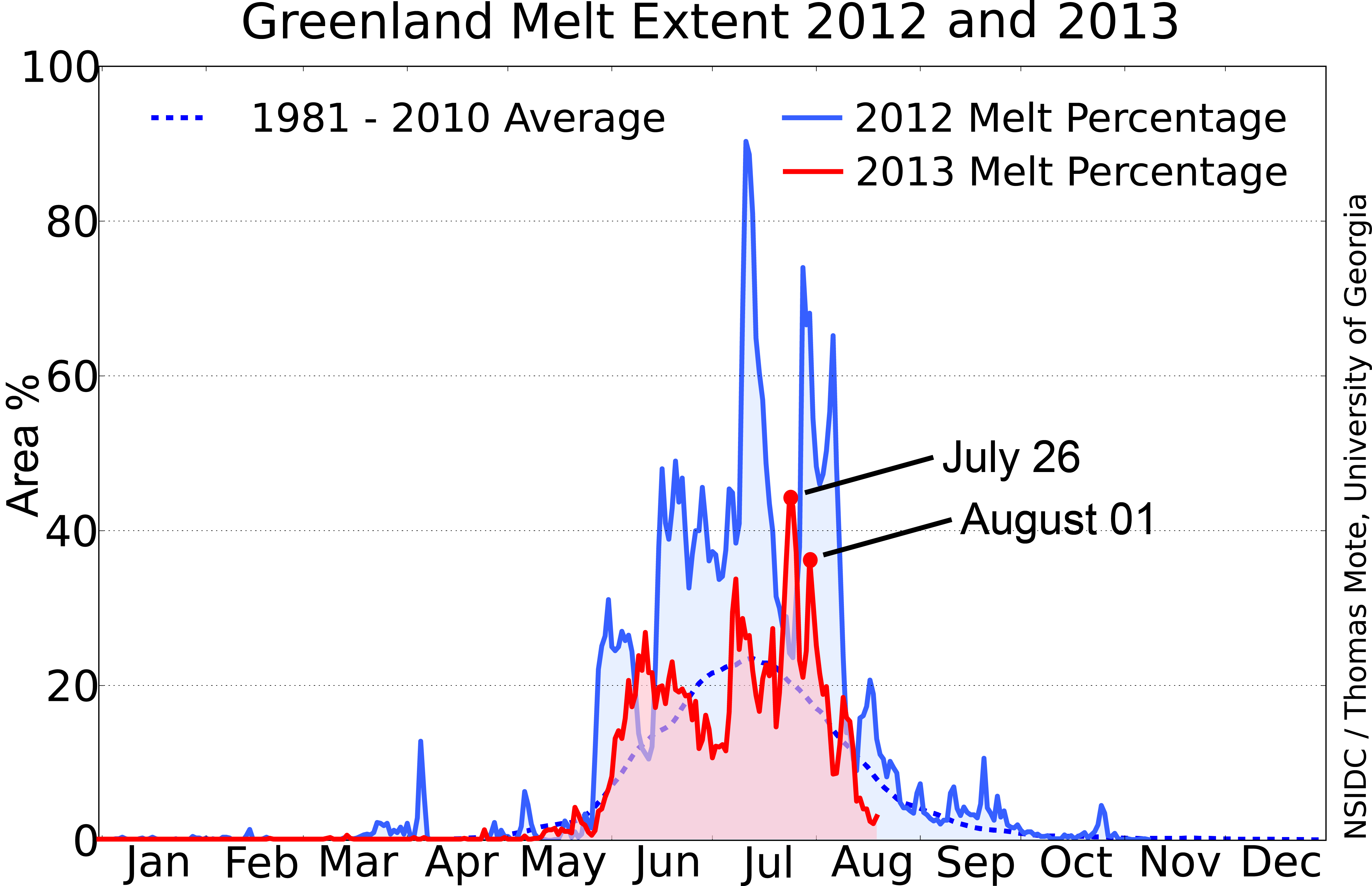 2013 | Greenland Ice Sheet Today