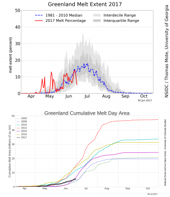 Daily and cumulative melt extent charts
