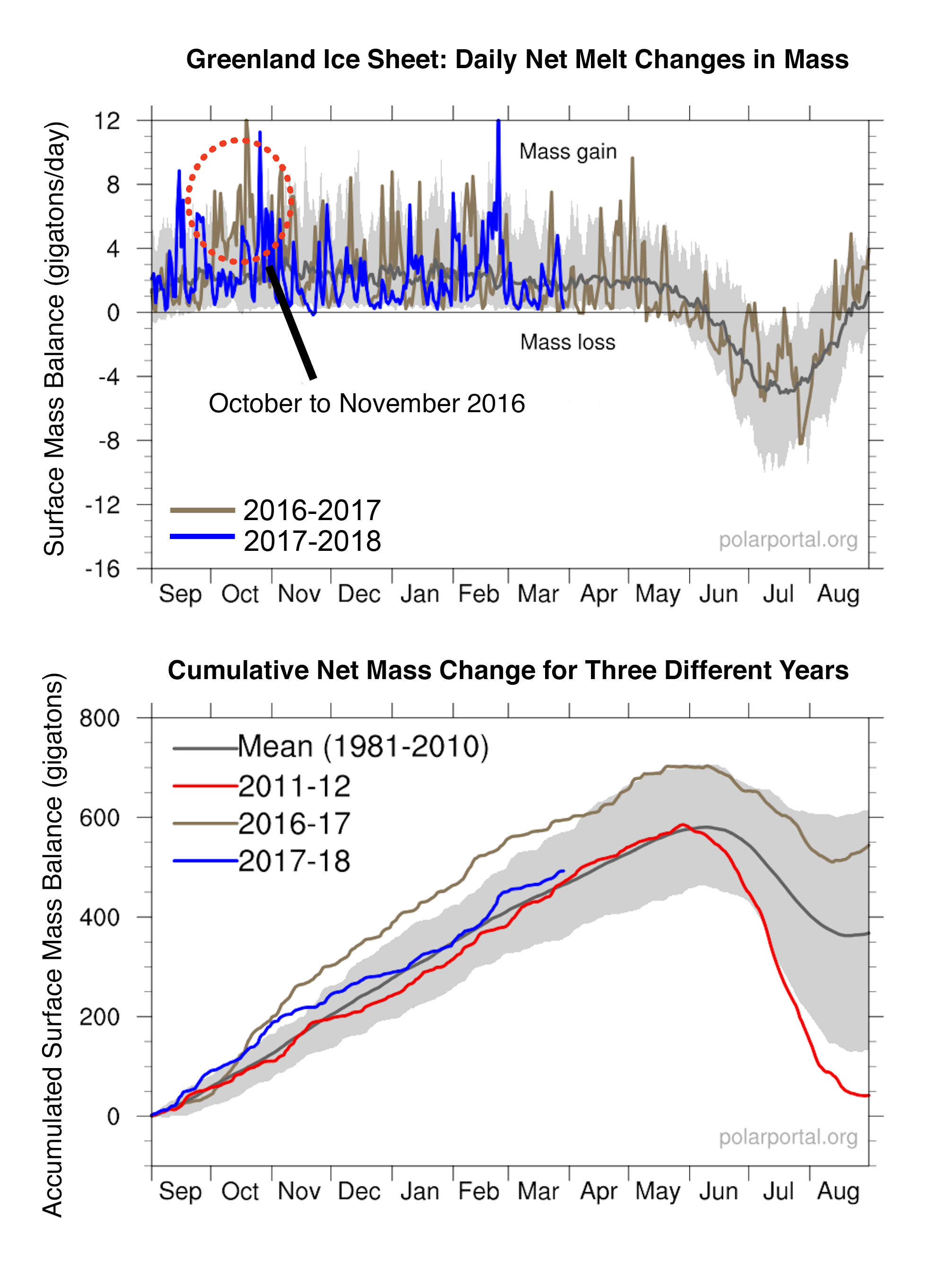 April | 2018 | Greenland Ice Sheet Today