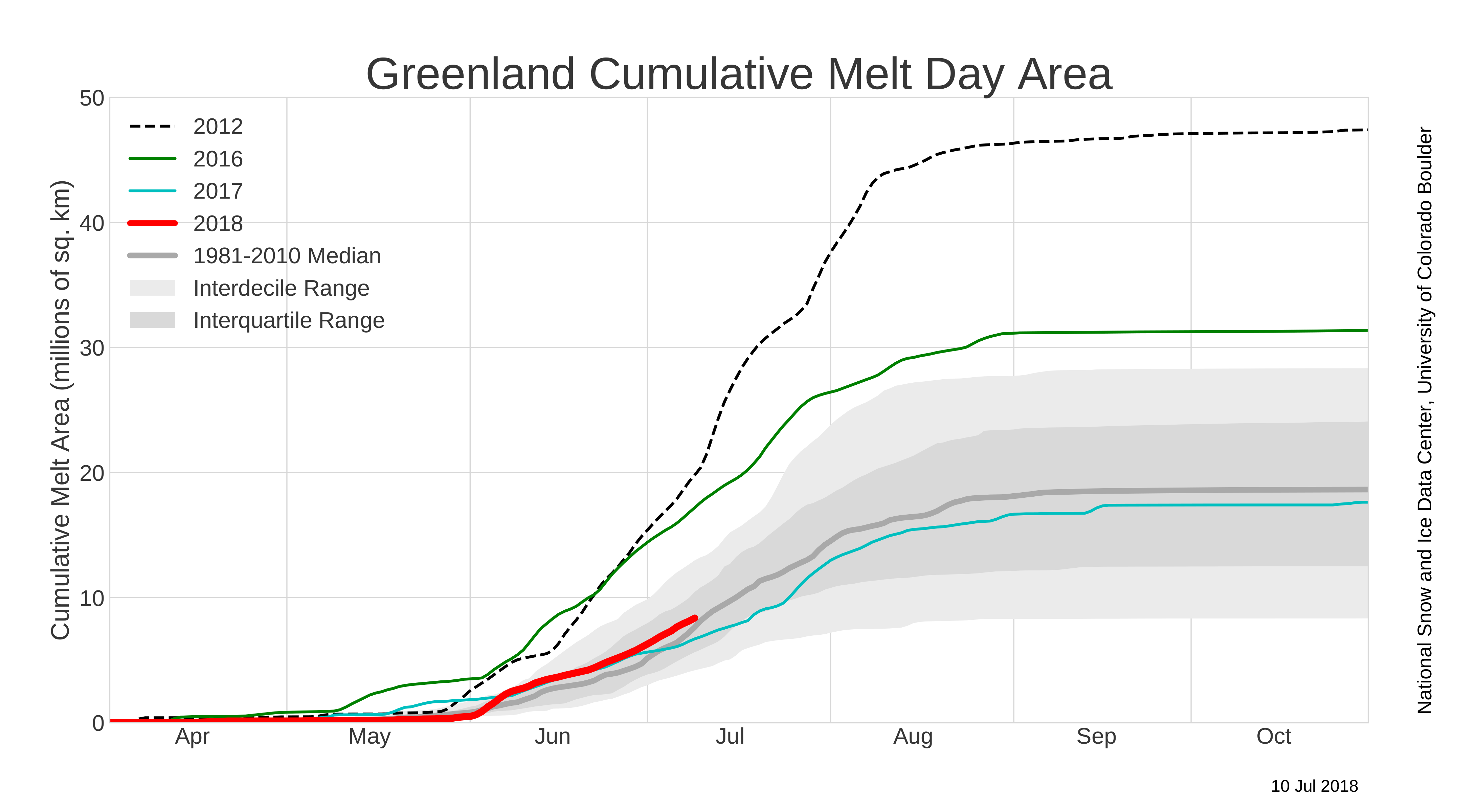2018 melt season halftime assessment   Greenland Ice Sheet Today