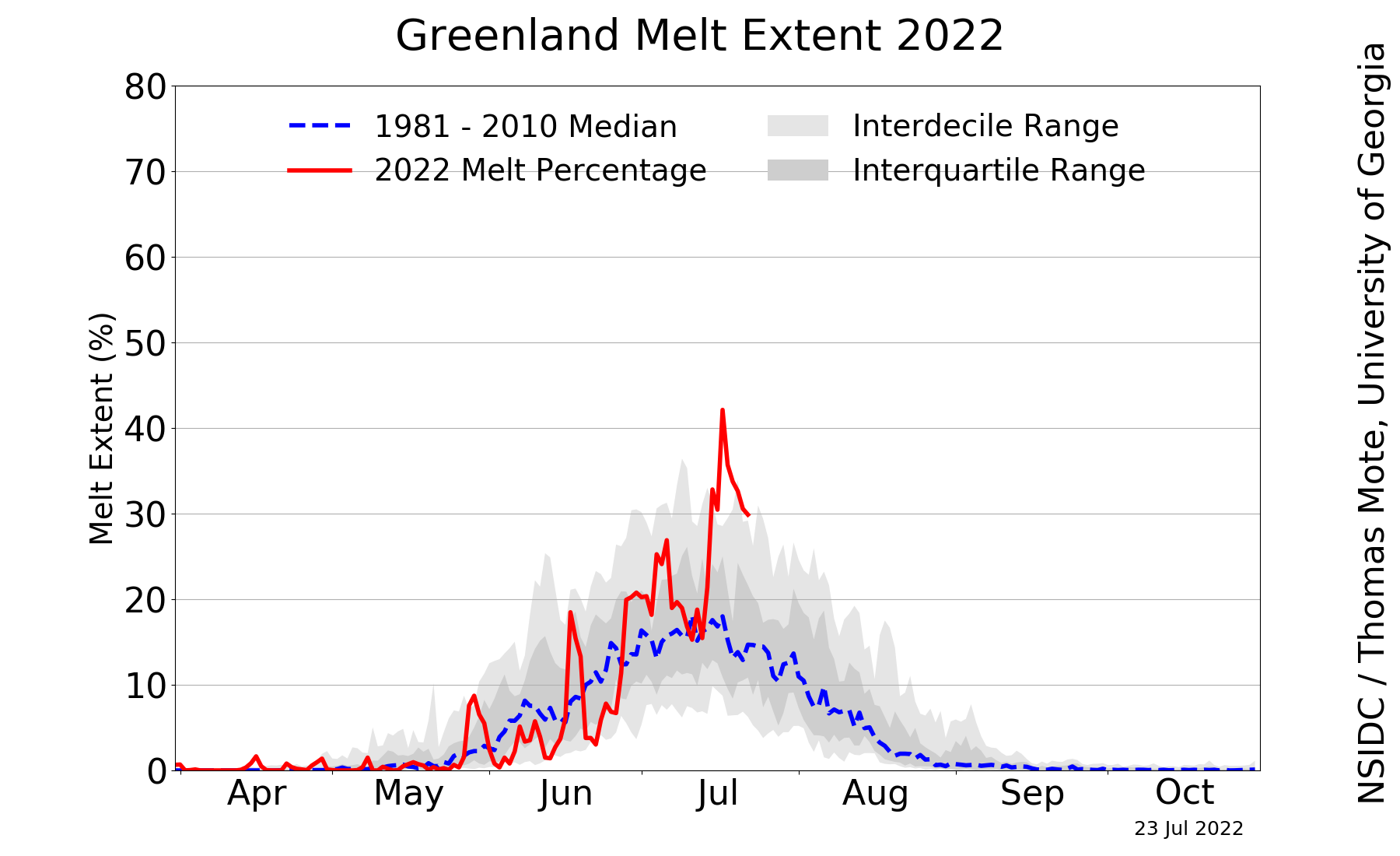 Greenland Ice Sheet Today | Surface Melt Data presented by NSIDC