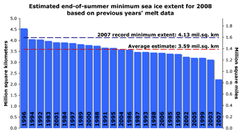 Bar graph showing estimate of 2008 sea ice minimum based on known survival rates.