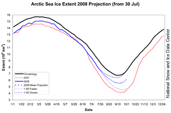 graph showing projections of 2008 sea ice minimum