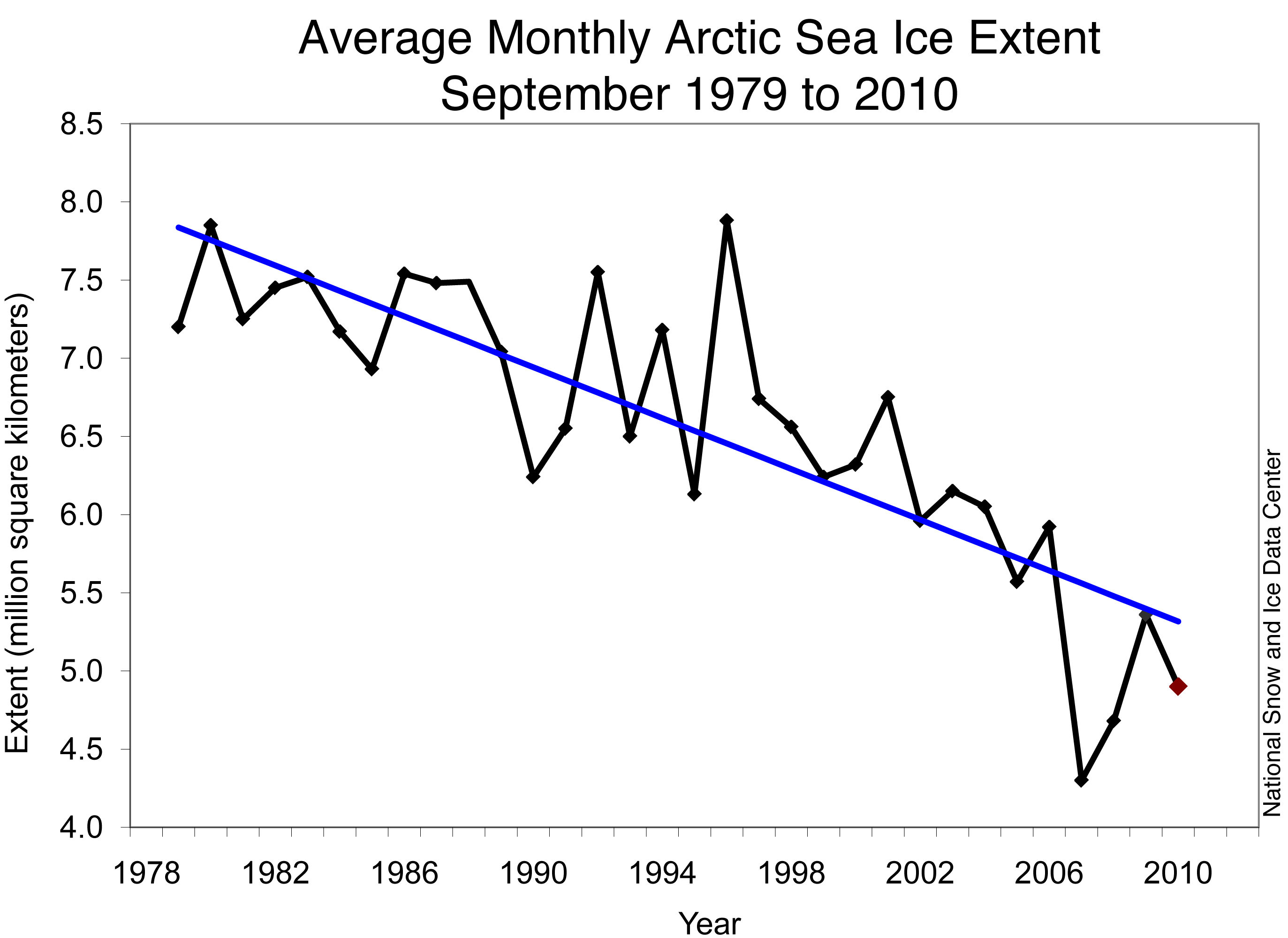 changes have been made that affect the global template - human activity is driving retreat of arctic sea ice