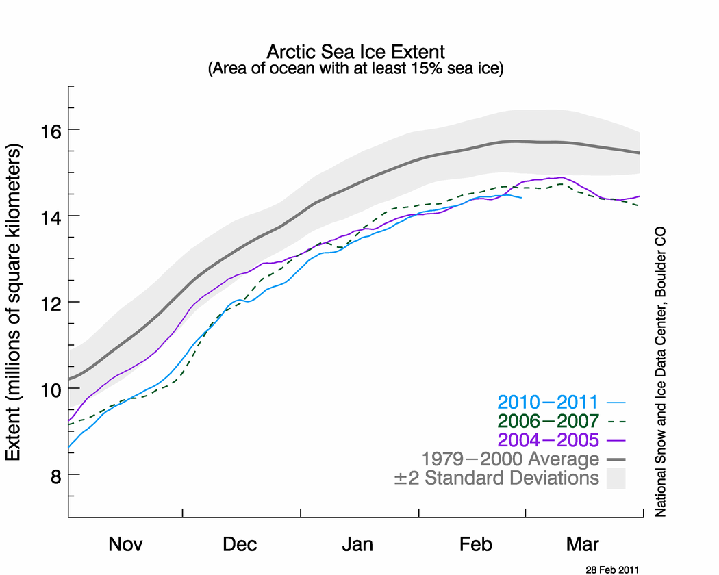 February Arctic Ice Extent Ties 2005 For Record Low