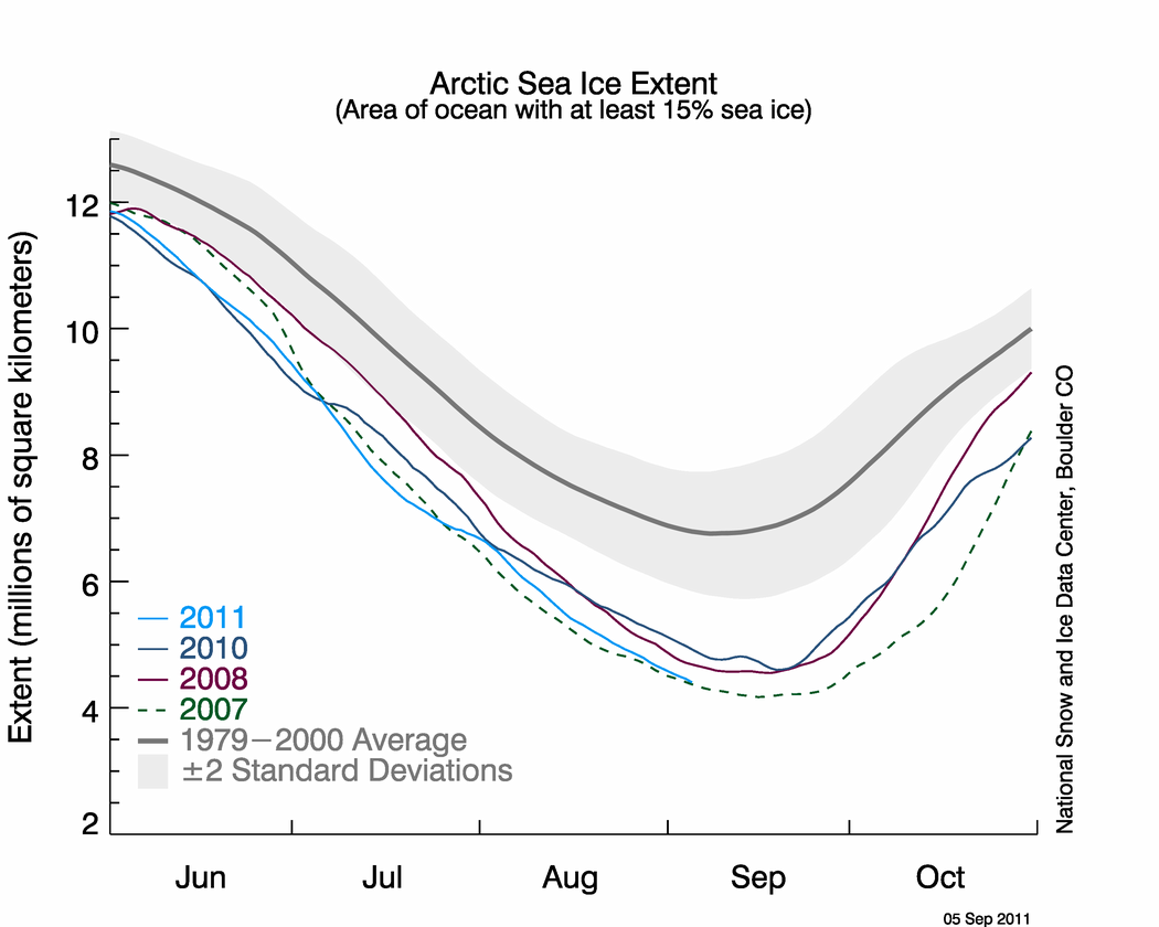 arctic sea ice near record lows