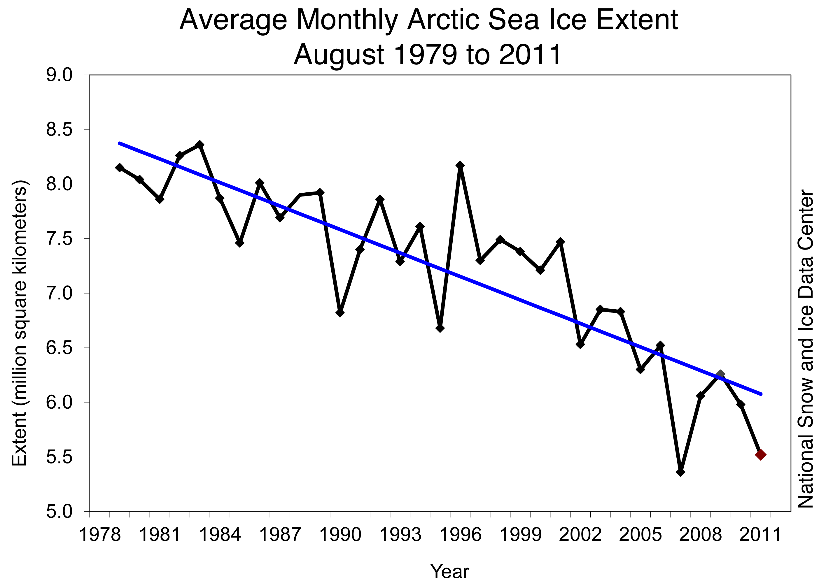to what extent is declining pressure Moreover, the low wintertime ice cover continues a longer trend of declining sea ice, particularly a decline in thick, multiyear ice, which is ice that survives more than one melt season nsidc scientists, who have followed sea ice trends since the 1990s, expressed concern over long-term retreat.