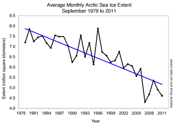 graph with months on x axis and extent on y axis