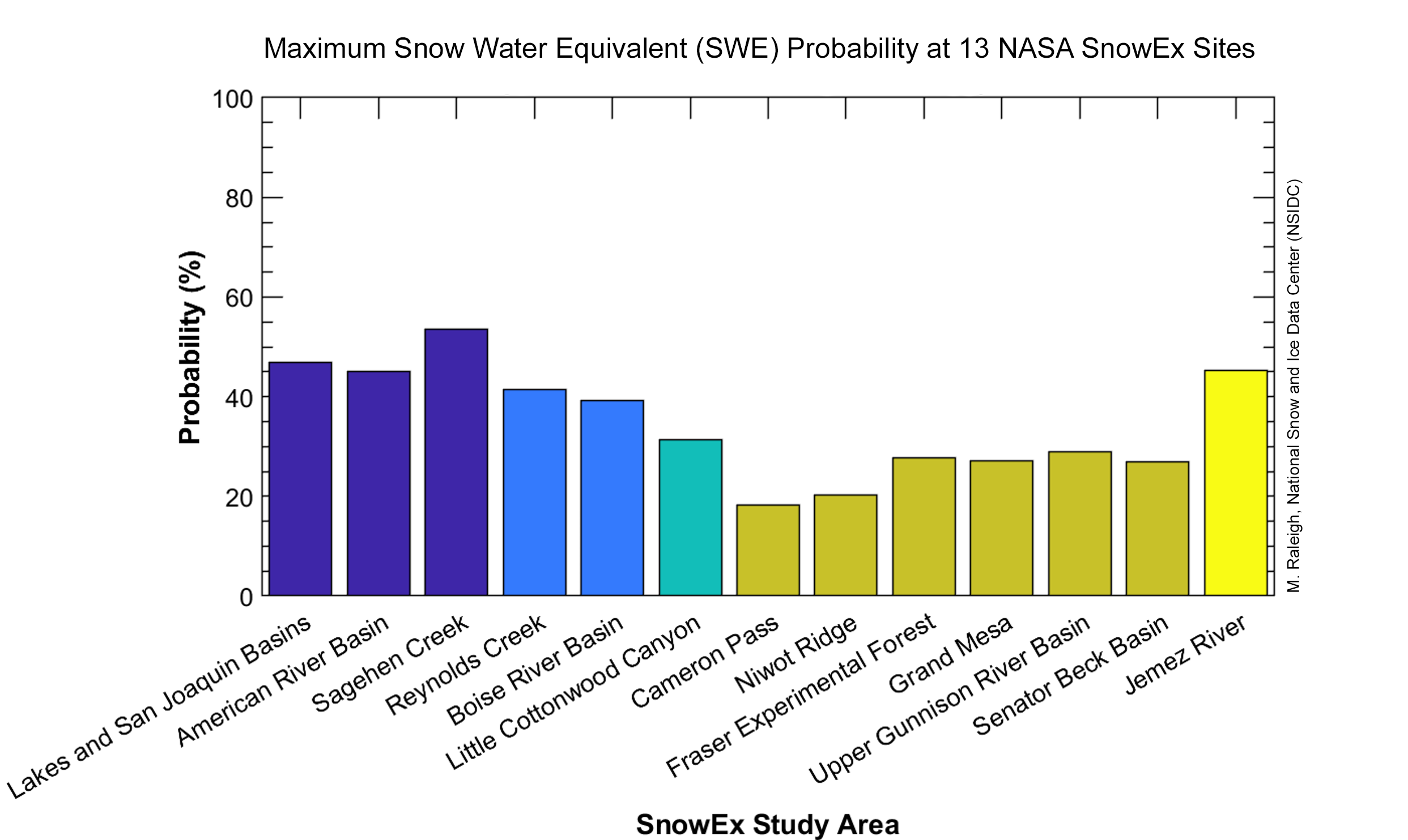 Probability of reaching SWE by April 1, 2020 at 13 NASA SnowEx sites