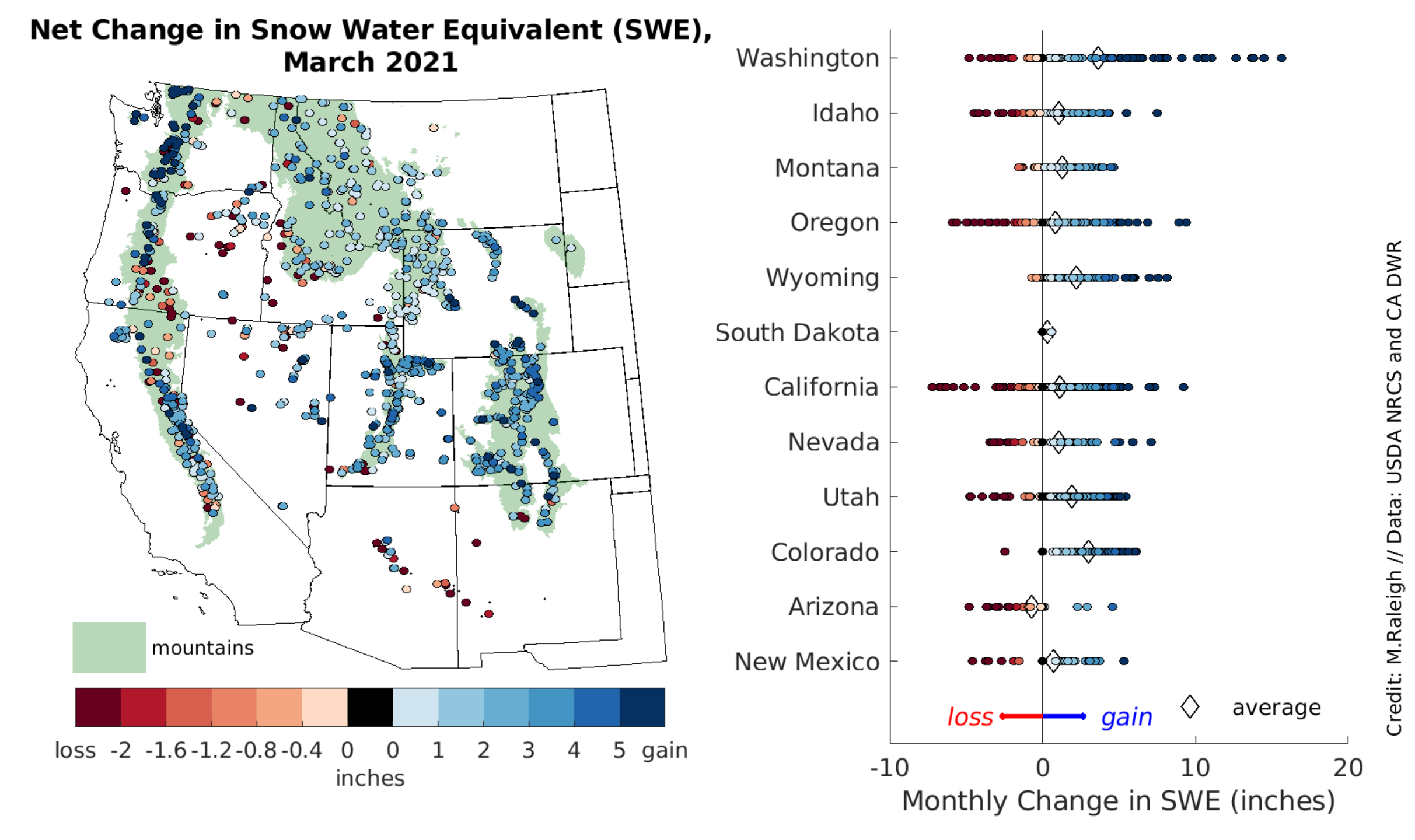 The left map shows the net change in snow water equivalent (SWE) in inches during March 2021; The right chart shows the monthly change in SWE at the stations in each state